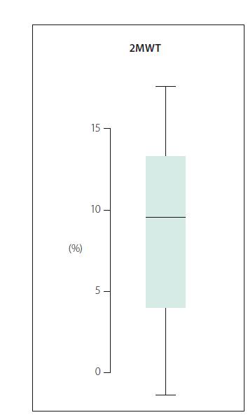 Obr. 3. Procentuální změna skóre v testu Two Minute Walk Test (2MWT). Fig. 3. Percentual change in Two Minute Walk Test (2MWT).