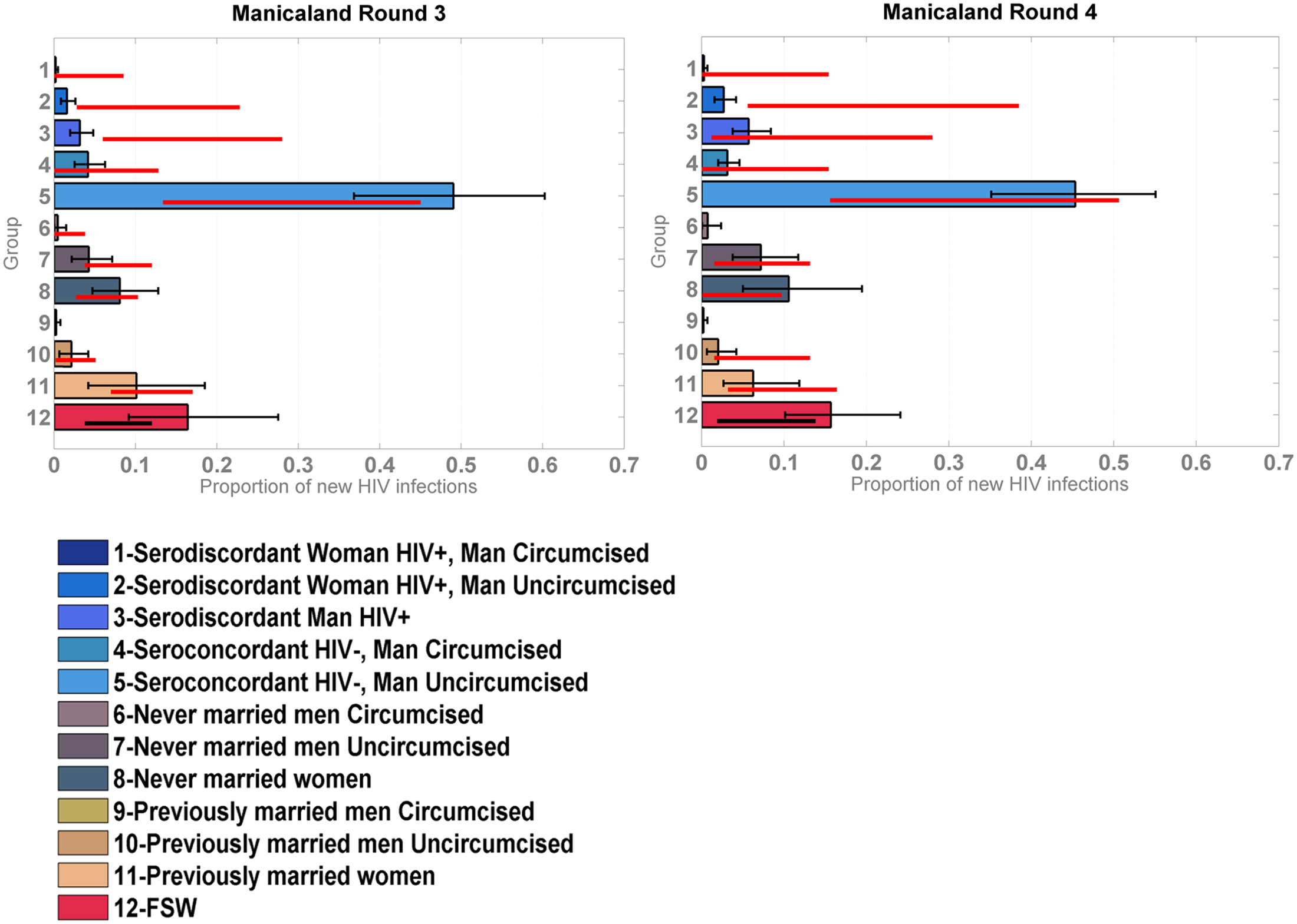 Incidence Patterns Model validation on cohort data from the Manicaland study disaggregated for sex work.