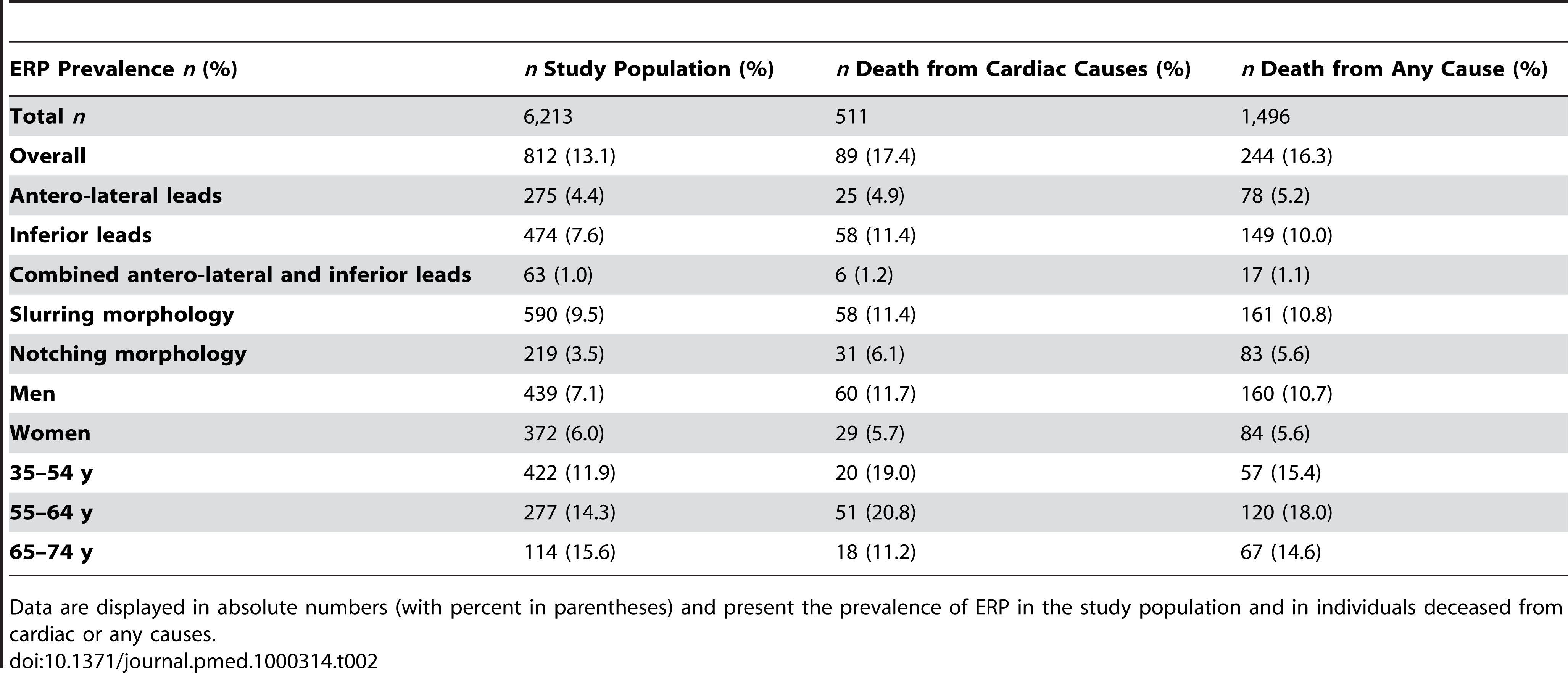 ERP prevalence and mortality.
