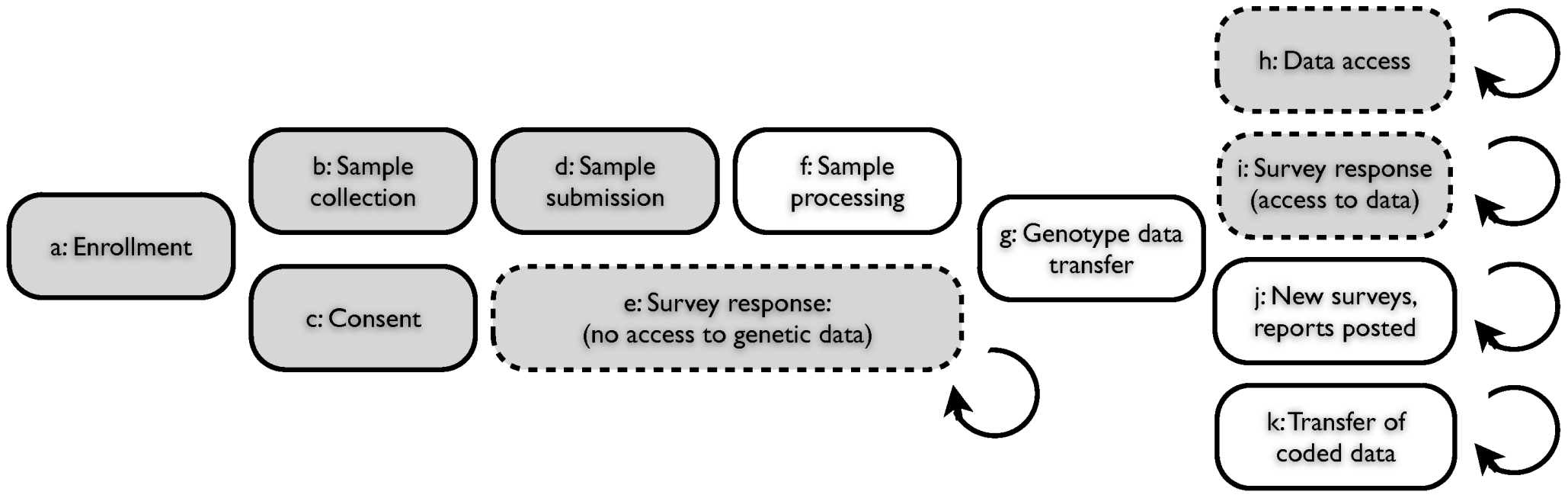 Web-based accrual of genotype and phenotype data via a personal genetic information service.