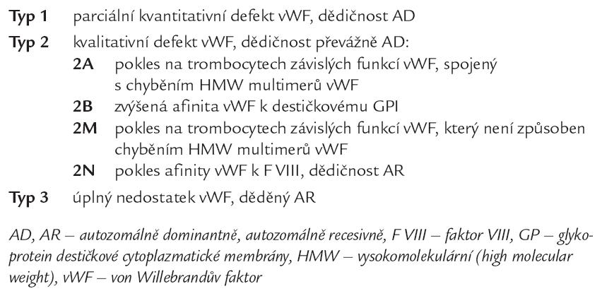 Klasifikace von Willebrandovy choroby [11].