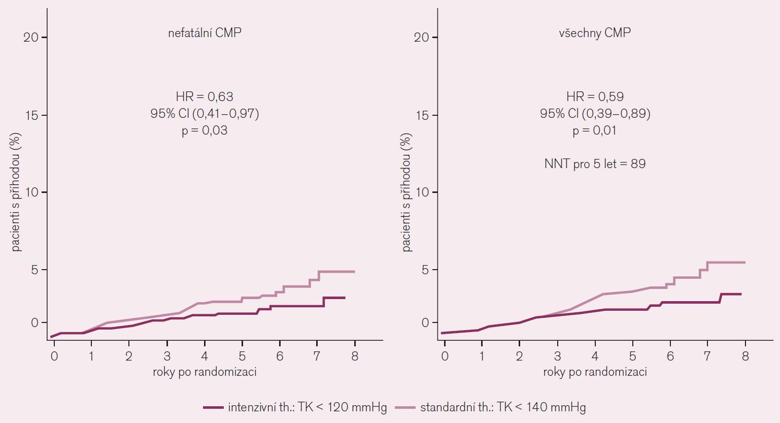 Studie ACCORD jednoznačně potvrdila význam snižování sTK v prevenci CMP.