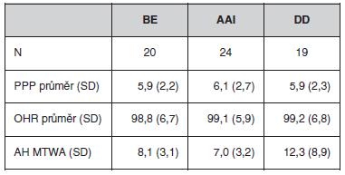 Výsledky počtu pozitivních svodů (PPP), onset heart rate (OHR) a absolutní hodnoty MTWA (AH) získaných jednotlivými metodami