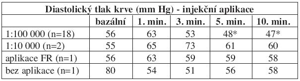 Diastolický tlak krve po injekční aplikaci adrenalinu - rozdělení podle koncentrace, porovnání s kontrolními skupinami.