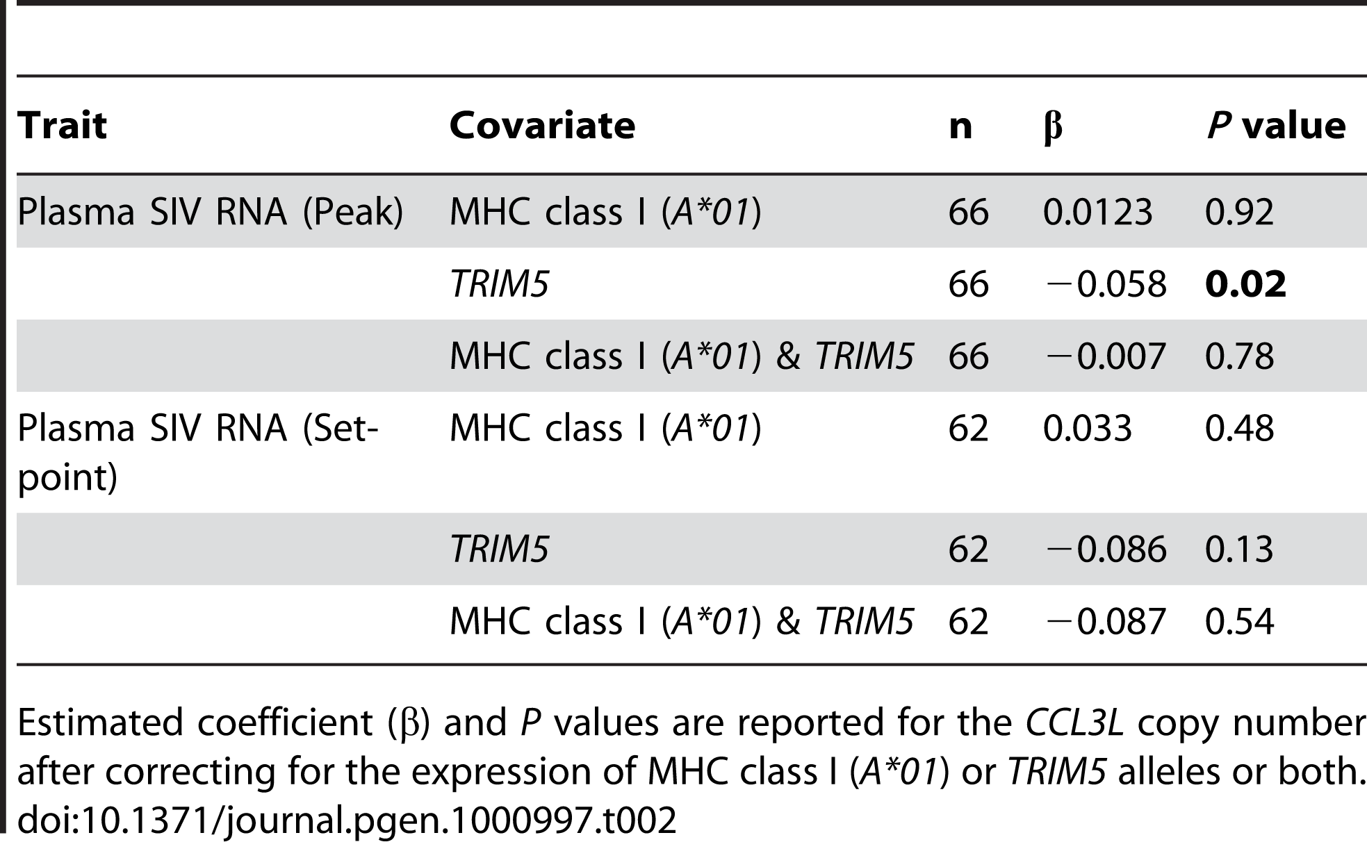 Effect of <i>CCL3L</i> copy number in regressions with several covariates.
