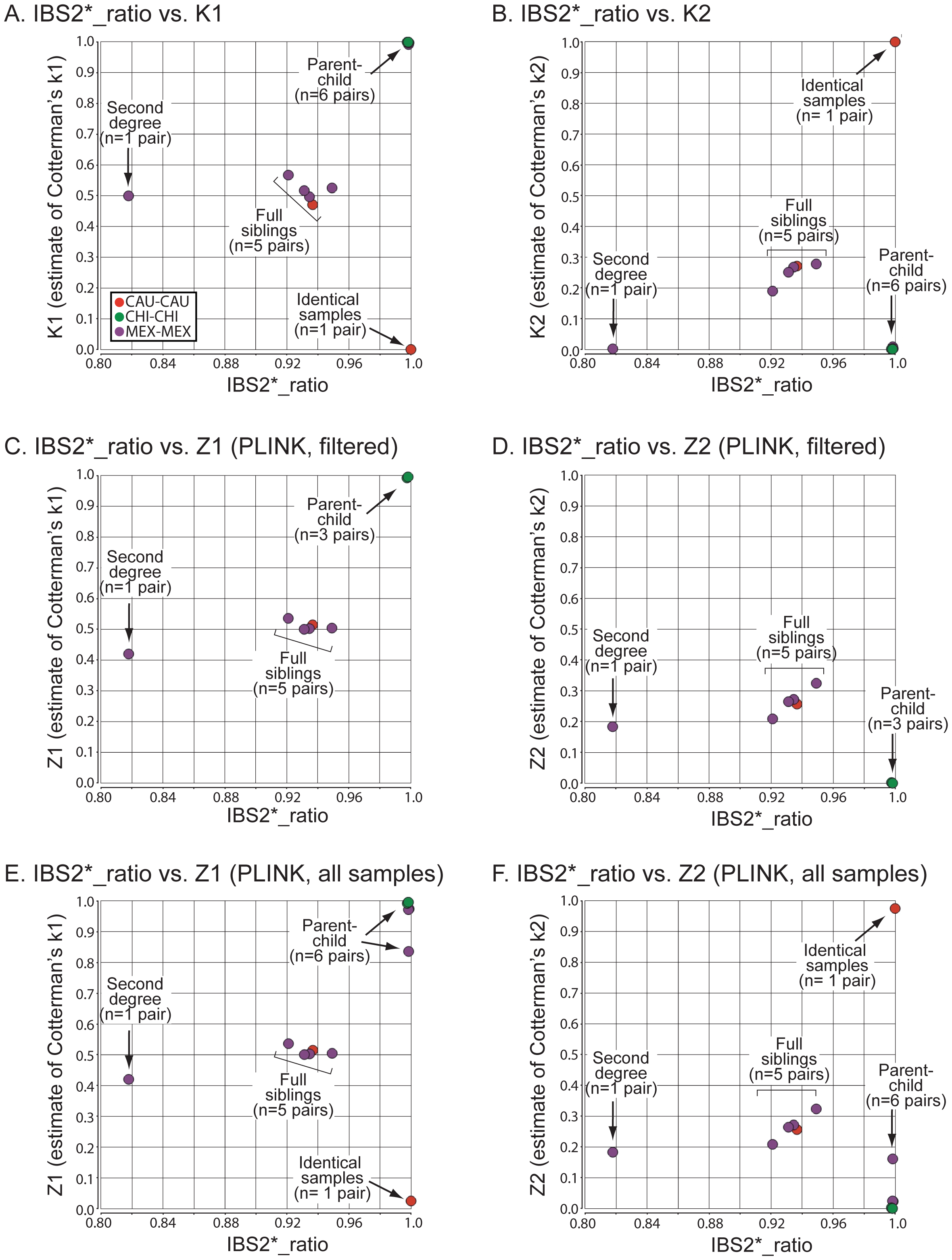 Relationship of IBS2* values to IBD estimates for recently related within-group comparisons.