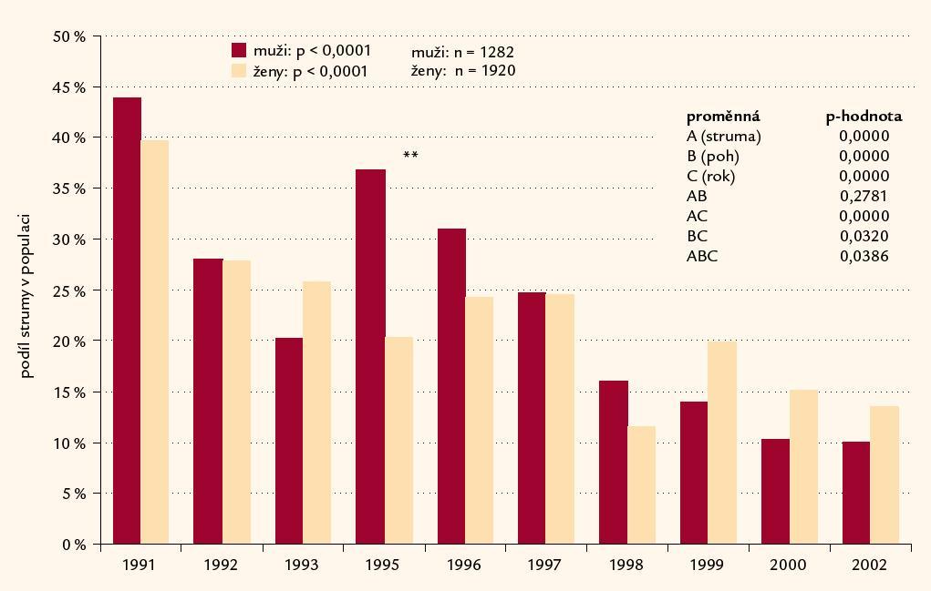Výskyt strumy u mužů a žen v letech 1991– 2002 v 11 oblastech České republiky.