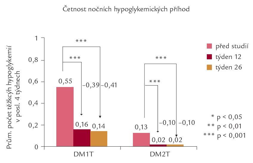 Srovnání četnosti nočních hypoglykemií před zahájením podávání inzulinu detemir a v průběhu a na konci studie (relativní hodnoty).