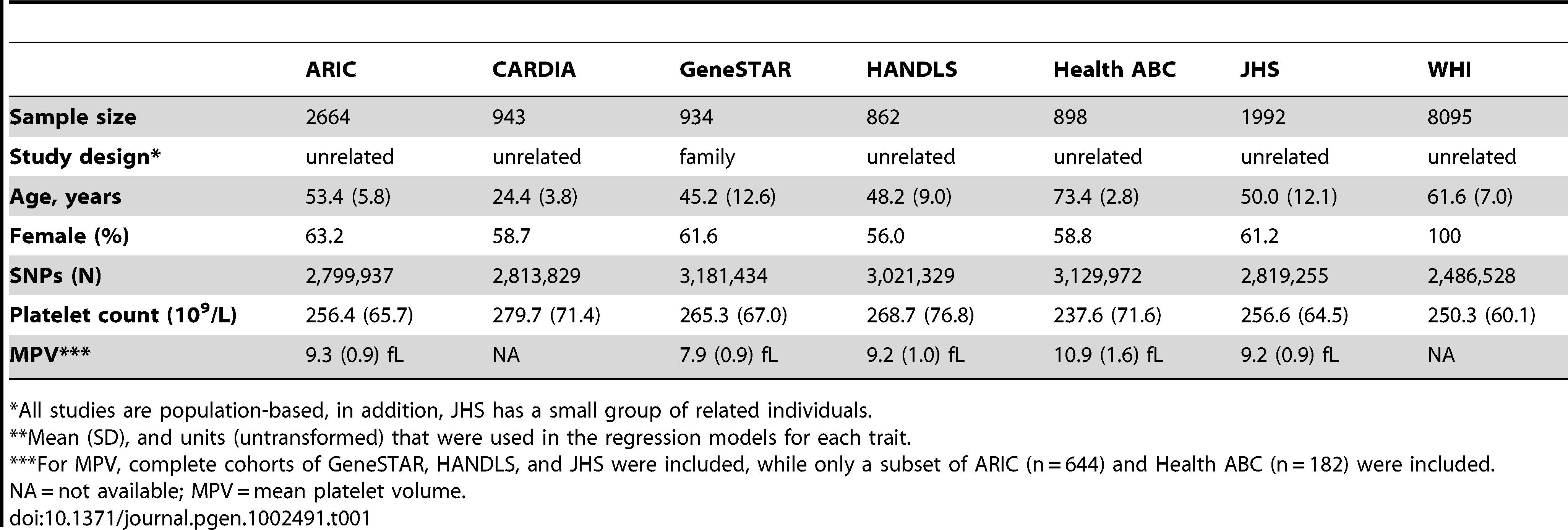 "Characteristics of COGENT African-American meta-analysis cohorts.<em class=""ref"">**</em>"