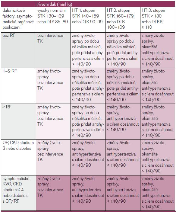 Hodnocení kardiovaskulárního rizika u hypertonika a zahajování farmakologické léčby. RF – rizikový faktor, OP – orgánové postižení, KVO – kardiovaskulární onemocnění, upraveno dle [4,30].