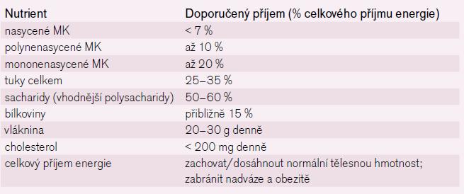 Přehled hlavních dietních doporučení pro prevenci KV onemocnění. Podle [2].