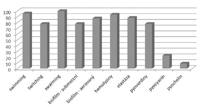 Porovnání produkce jednotlivých faktorů virulence  Graph 1. Comparison of production of virulence factors