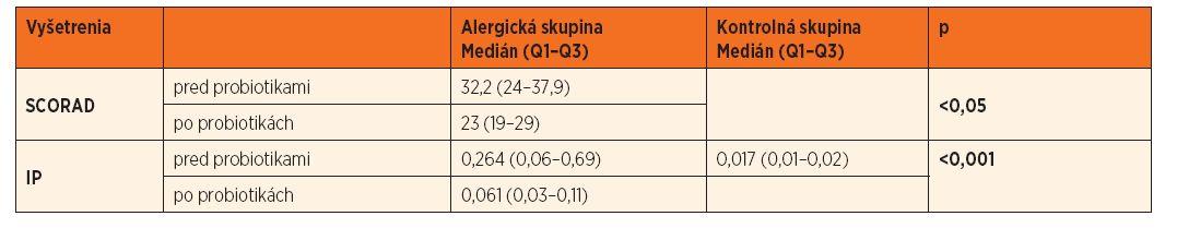 Hodnotenie SCORAD v skupine alergikov pred a po 6-týždňovom podávaní probiotík. Porovanie IP medzi kontrolnou a alergickou skupinou. Porovanie IP pred a po 6-týždňovom podávaní probiotík v alergickej skupine.