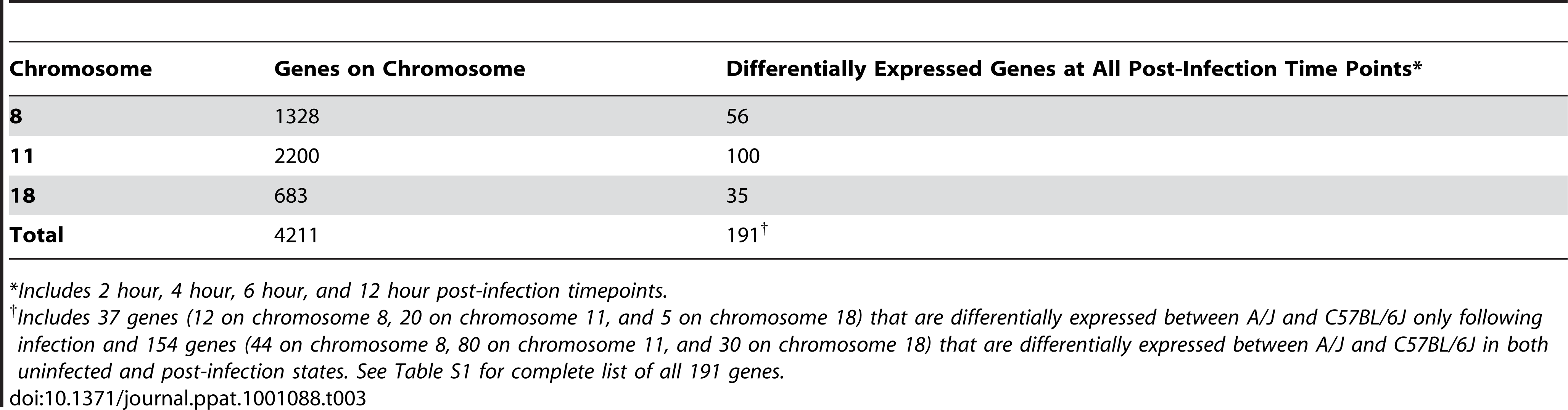 Number of genes on murine chromosomes 8, 11, and 18 that are differentially expressed between A/J and C57BL/6J at all post-infection timepoints following intraperitoneal infection with <i>S. aureus</i>.