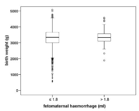 Vliv hmotnosti plodu na objem fetomaternální hemoragie po normálním vaginálním porodu