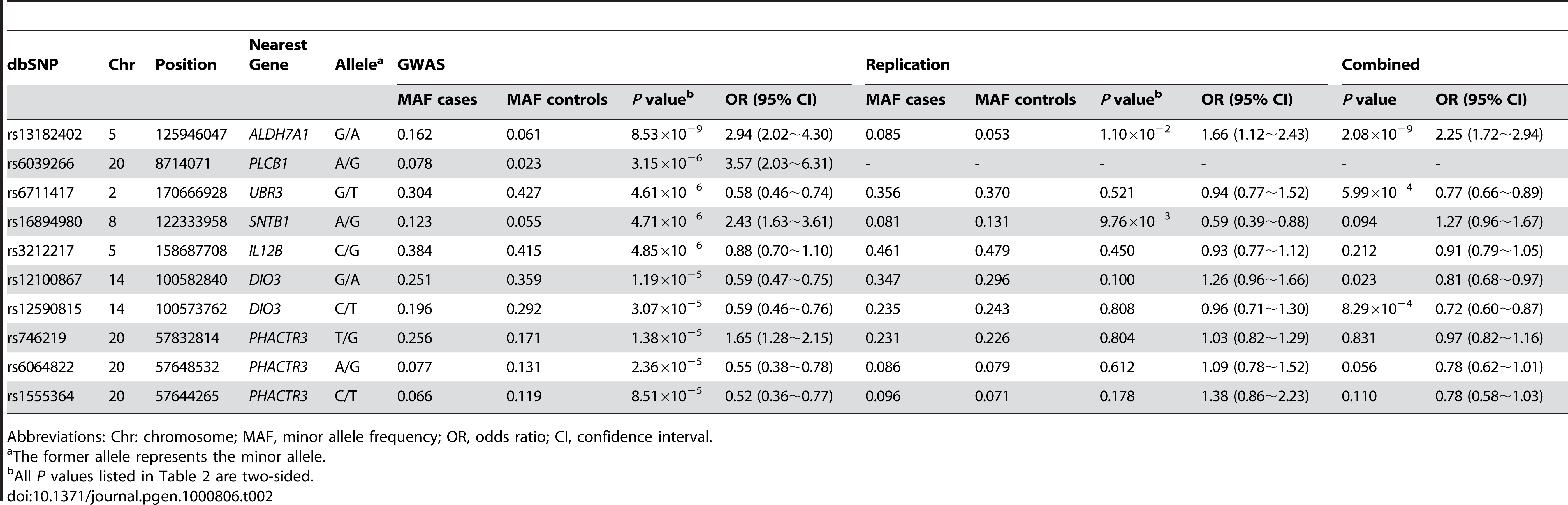 Summary of the GWAS and replication studies.