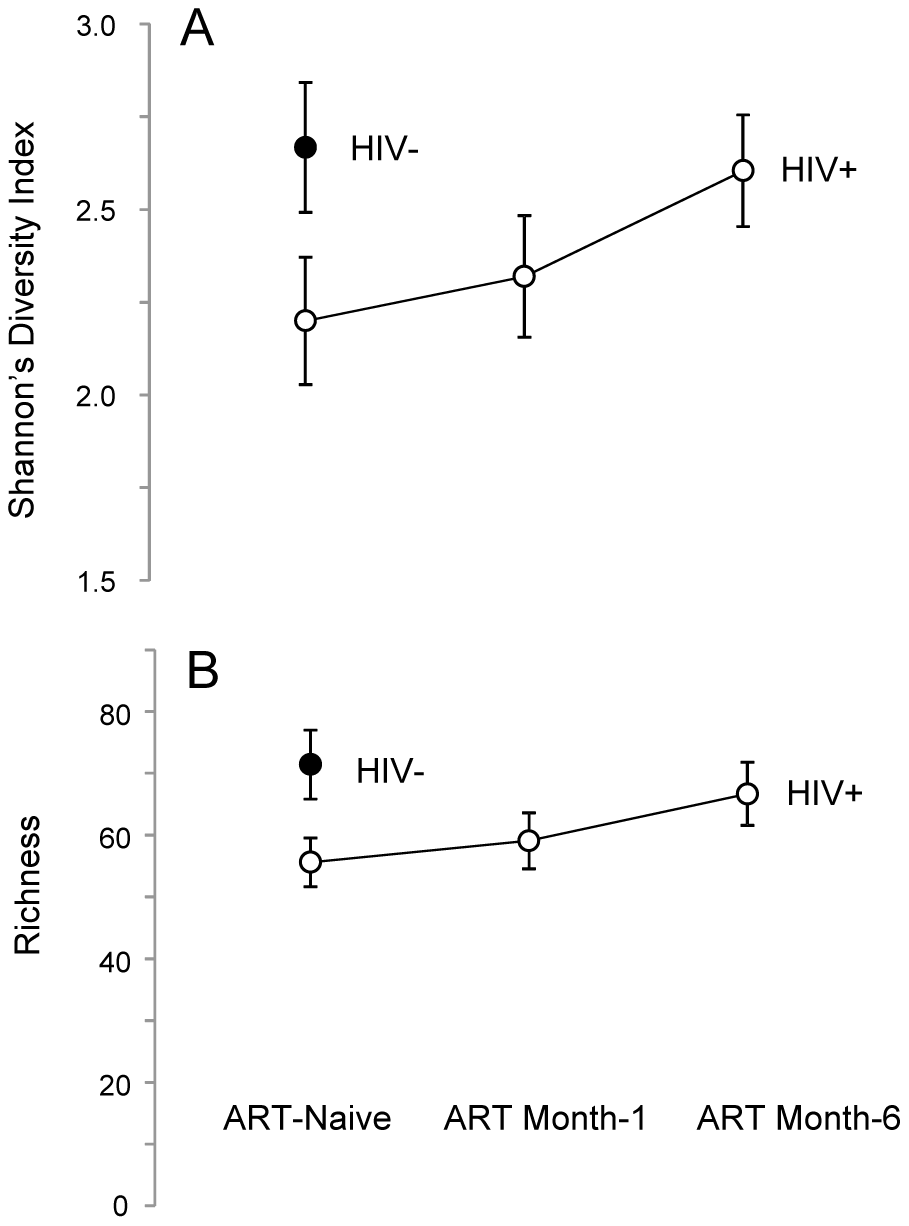 Semen microbiome biodiversity in uninfected versus HIV-infected men over the course of antiretroviral treatment.