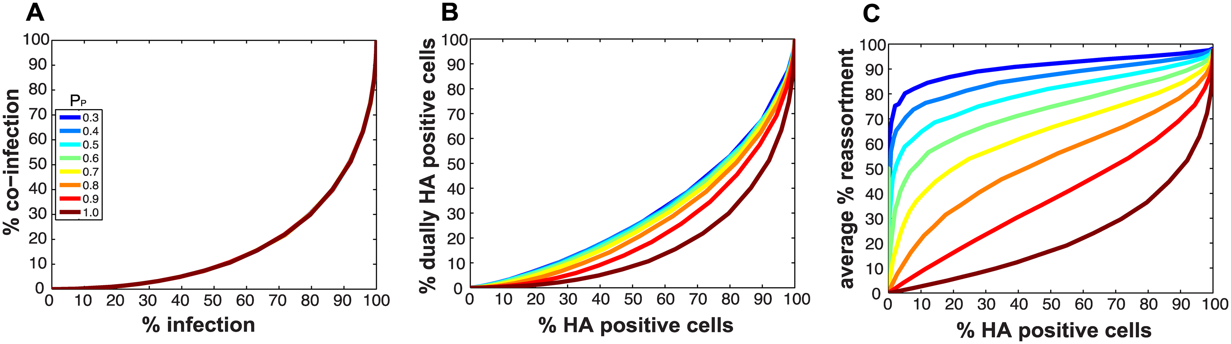 Impact on % infection, % co-infection, and % reassortment of introducing semi-infectious particles into the model.