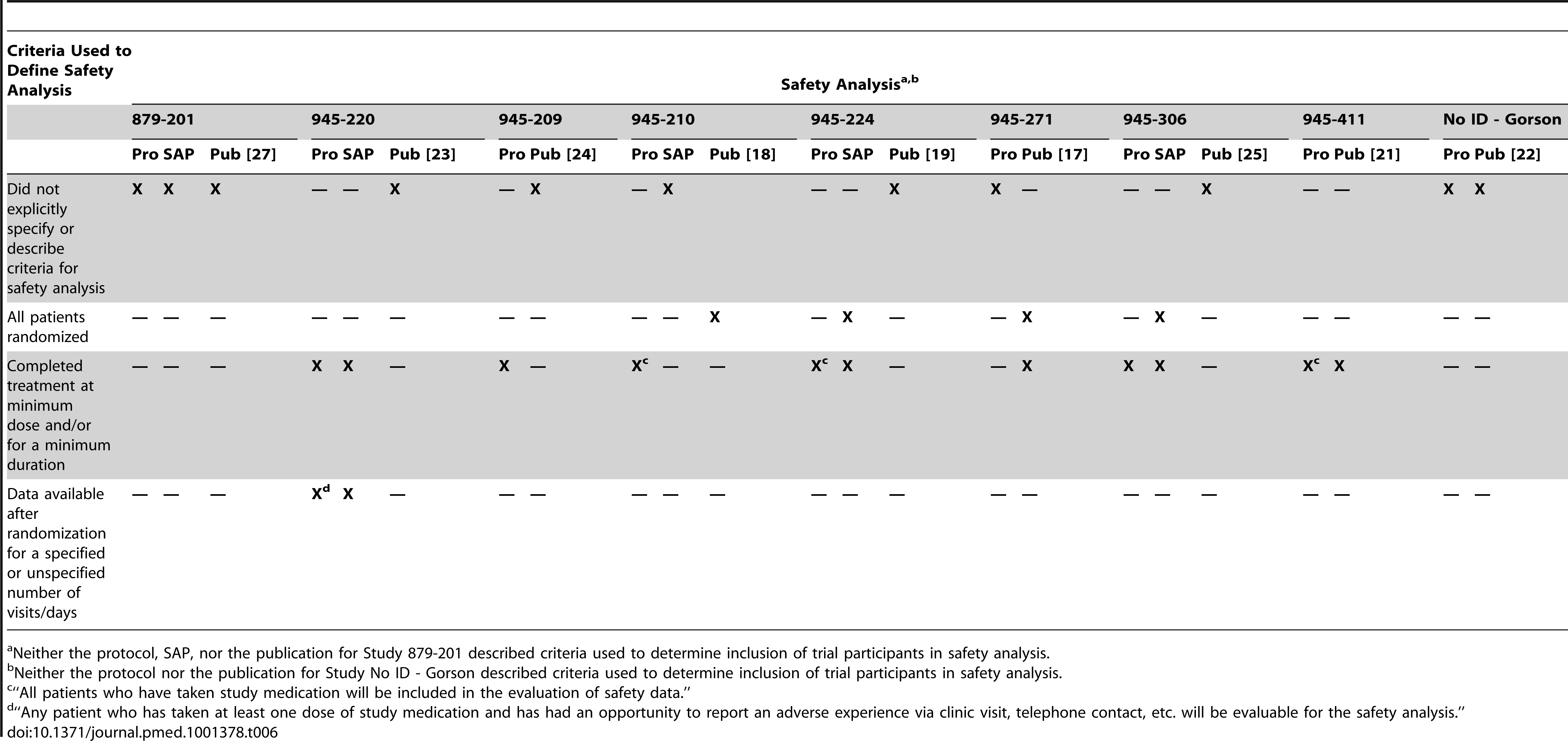 Comparison of protocol (Pro), SAPs, and publications (Pub) for description of criteria used to determine inclusion of trial participants in safety analysis.