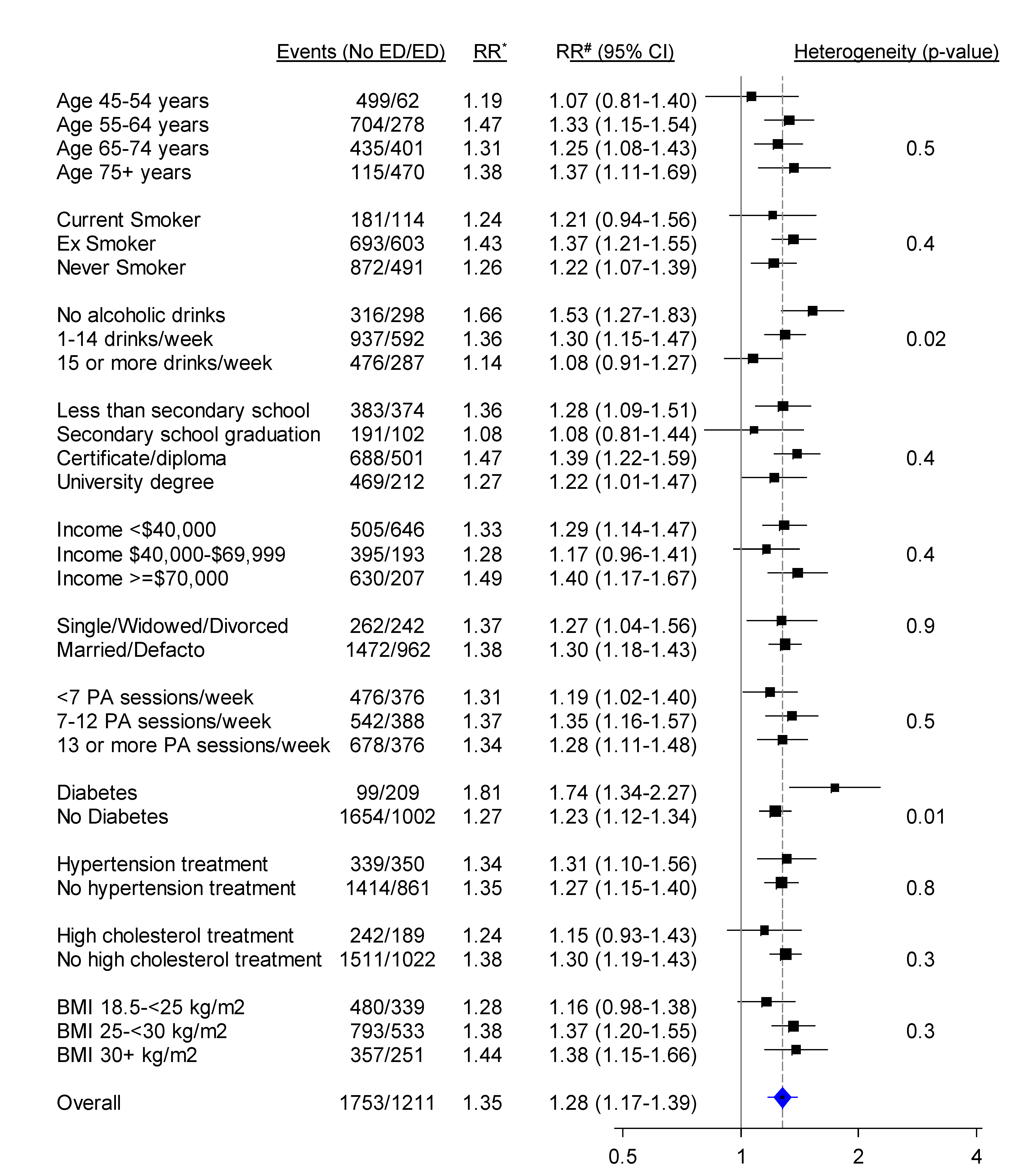 Relative risk of any CVD admission since baseline among men with severe/moderate erectile dysfunction (ED) compared to those with mild/no erectile dysfunction (no ED), in a range of population subgroups, among men with no previous CVD.