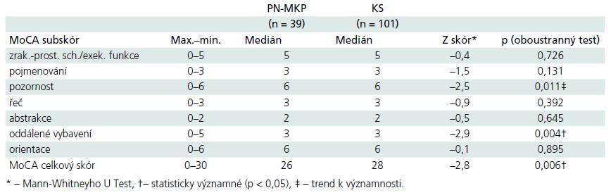 Rozdíly mezi skupinami dle jednotlivých subskórů MoCA u PN-MKP vs kontrolní osoby.