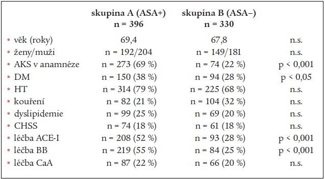 Přehled rizikových faktorů a léčby skupiny A a skupiny B.