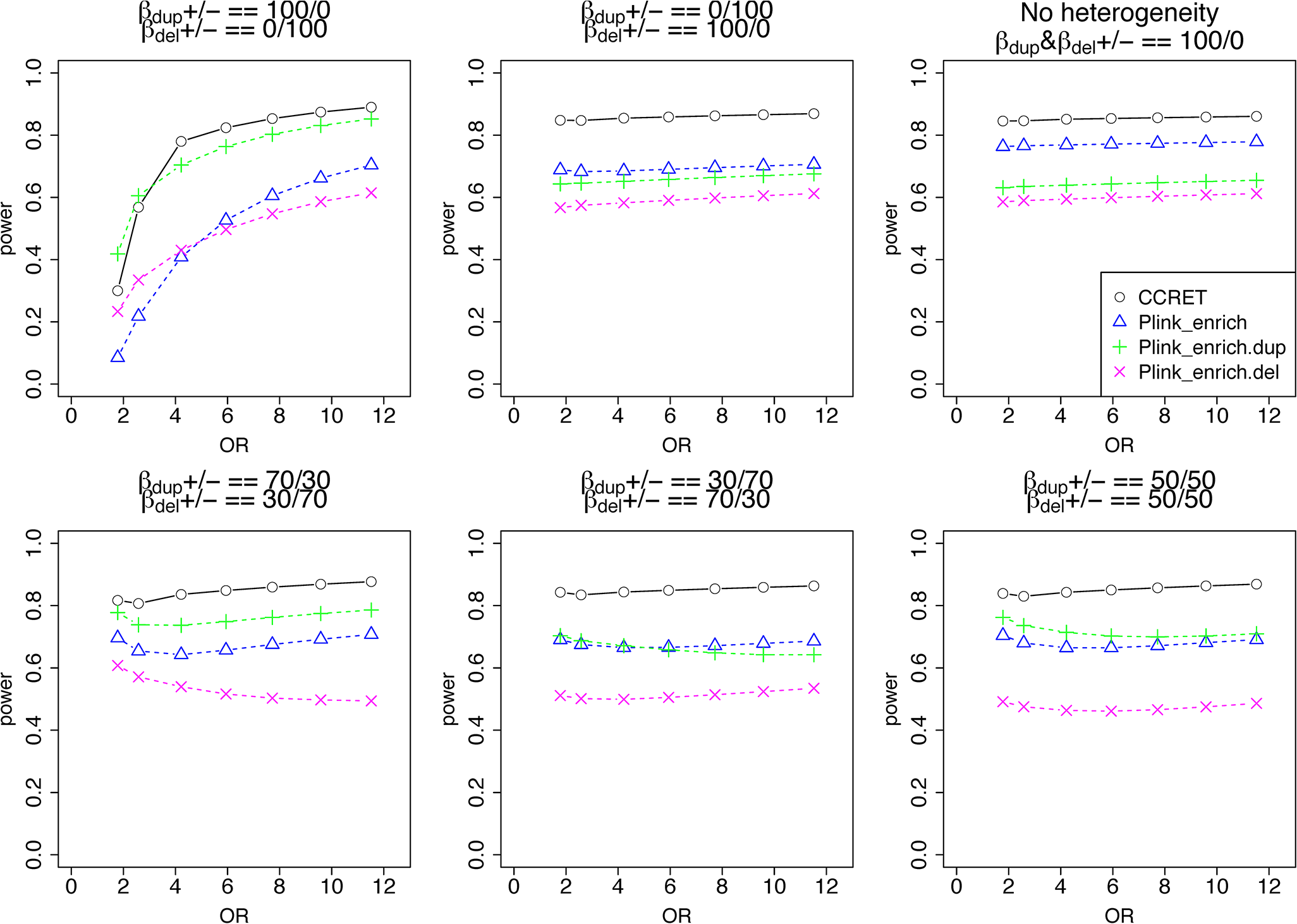 "Power comparison between CCRET and PLINK 2-sided tests for simulation II-A: between-locus heterogeneity of the GI simulation, under 6 heterogeneity models as detailed in section ""Simulation Design""."