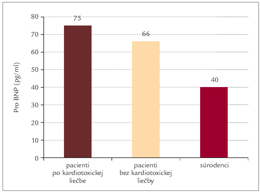 Hladiny Pro BNP (pg/ml) u vyliečených pacientov po kardiotoxickej liečbe, u bývalých onkologických pacientov, ktorí neboli liečení kardiotoxickou liečbou a zdravých súrodencov pacientov. Rozdiel medzi pacientami po kardiotoxickej liečbe a ich súrodencami bol signifikantný (p < 0,001) (upravené podľa [53]).
