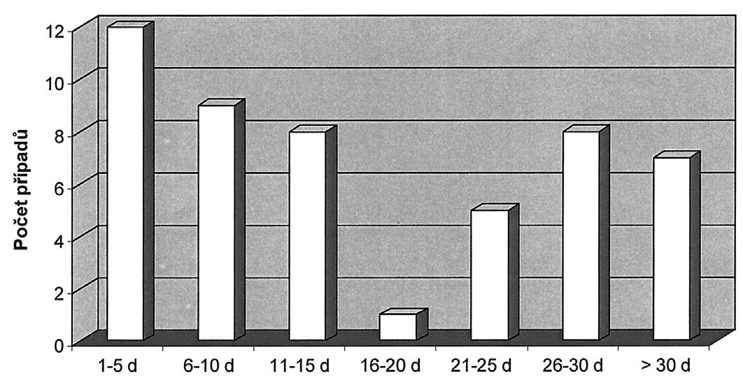 Časové rozvržení žilních tromboembolických příhod [19] Graph 2. Time description of venous thromboembolic events [19]