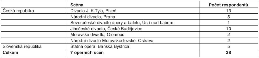 Respondenti z jednotlivých operních scén