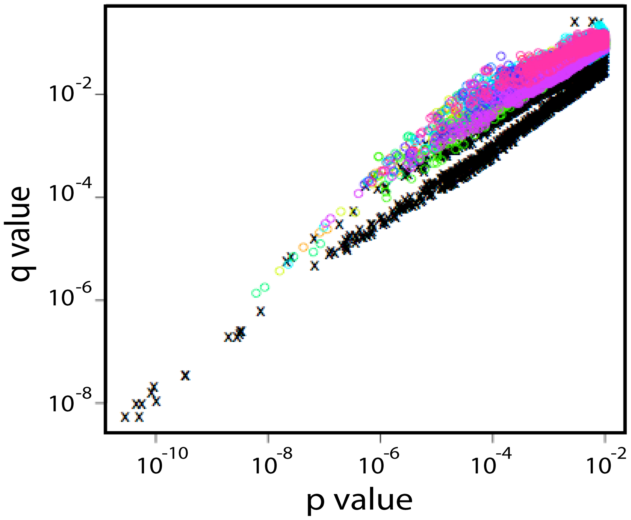 p- and q-values found in shuffling experiments in which the entire sequence signature strategy was repeated 10 times after randomizing the early and chronic designation of each subject.