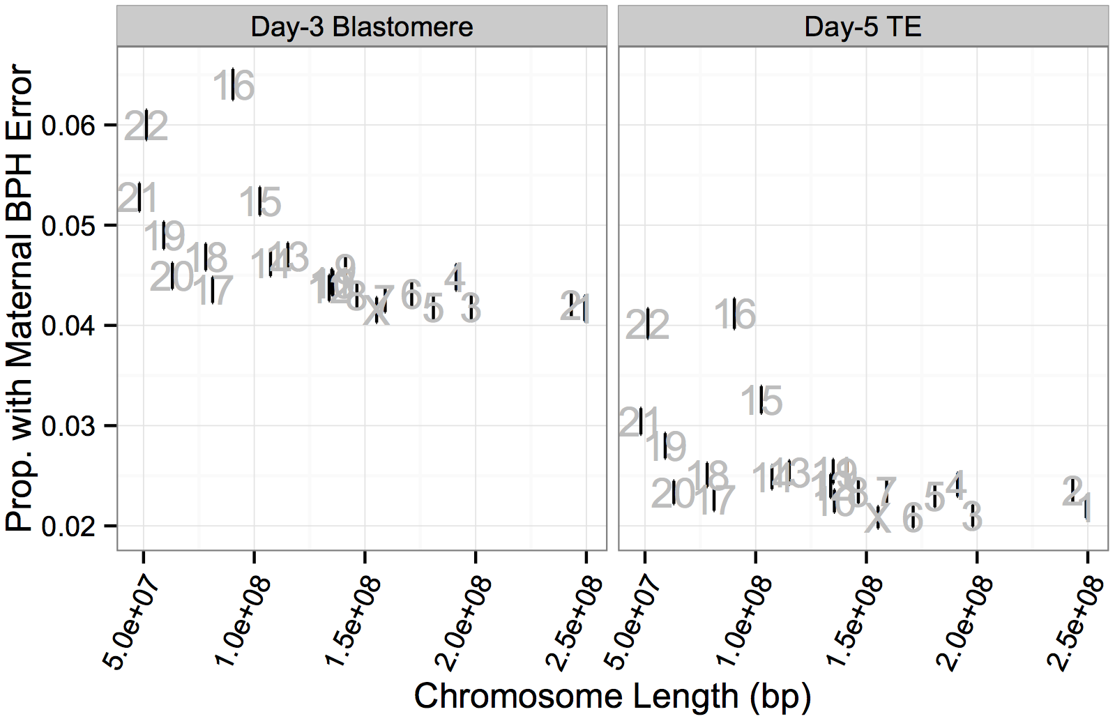 Chromosome-specific rates of maternal BPH aneuploidy are negatively correlated with chromosome length.