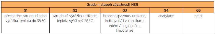 Rozlišení stupně závažnosti HSR (G1–G5) podle NCI (National Cancer Institute, Common Terminology Criteria for Adverse Events v 3.0, 2006)