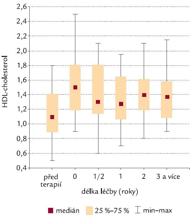 Trend vývoje HDL-cholesterolu (mmol/l).