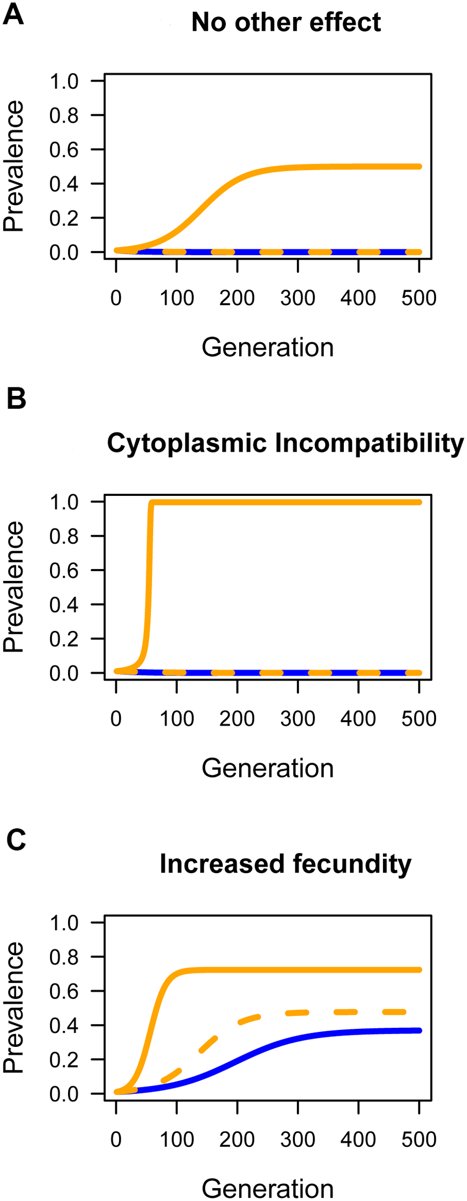 The effect of horizontal transmission on the spread of <i>Wolbachia</i> through populations.