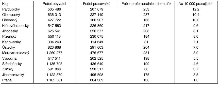Kožní nemoci z povolání – podle krajů v letech 2000–2004