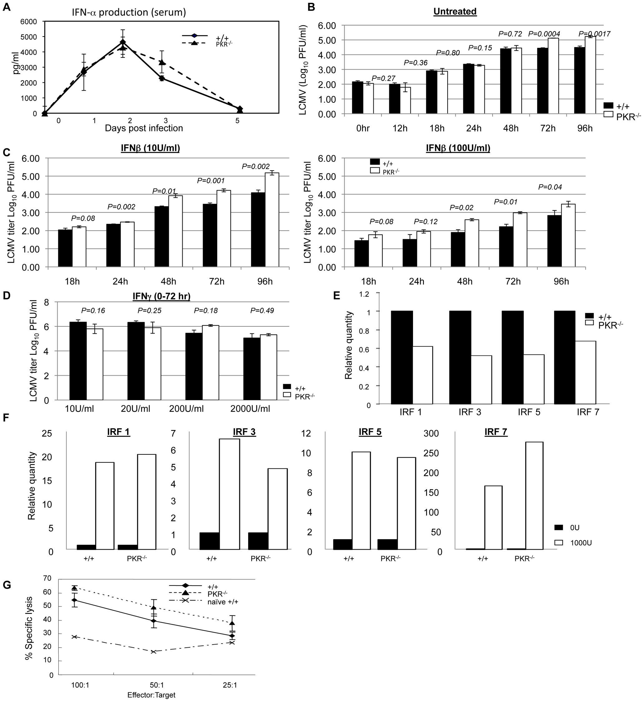 Innate immune responses to LCMV in PKR<sup>−/−</sup> mice.