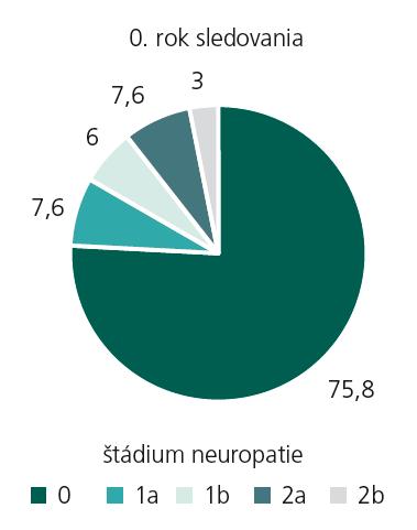 Percentuálne zastúpenie jednotlivých štádií diabetickej neuropatie – 0. rok sledovania.