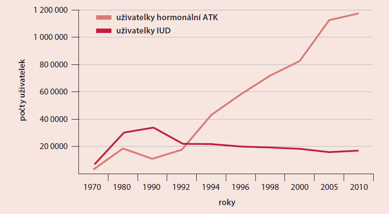 Pokles počtu potratů v České republice