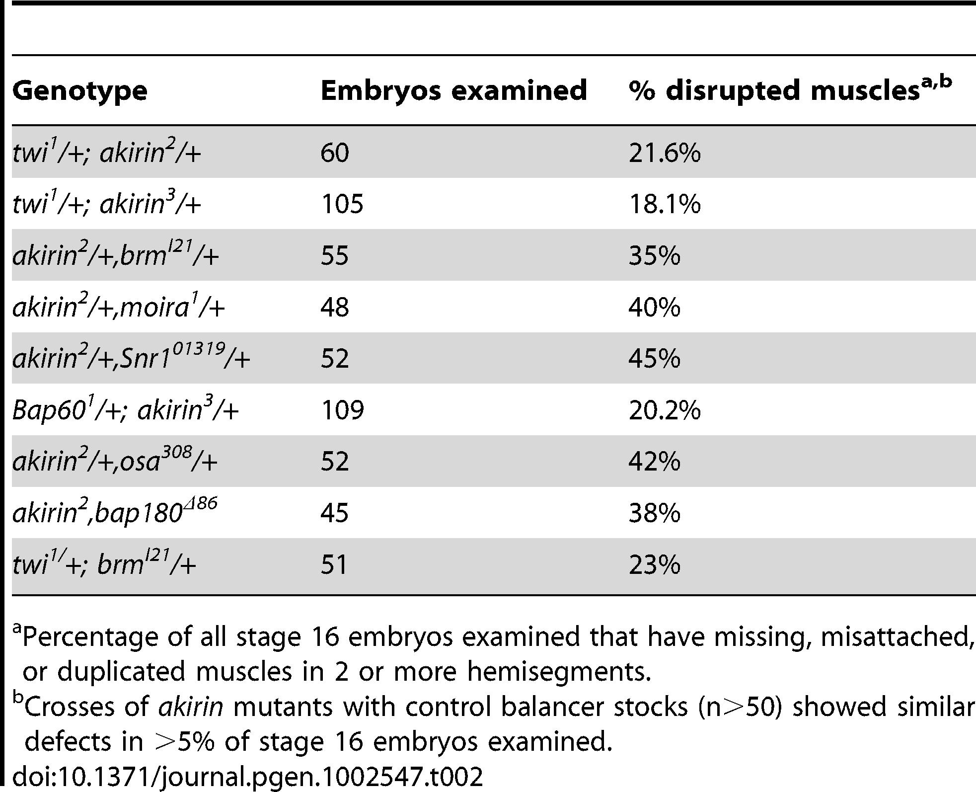 Genetic interactions between <i>akirin</i> and BRM complex subunit genes.