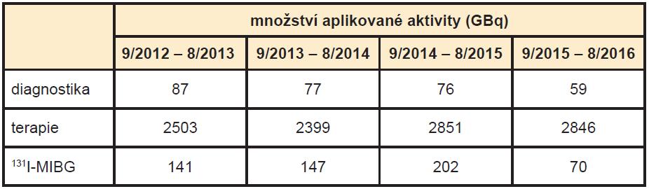 Srovnání podávaných aktivit <sup>131</sup>I na KNME v ročních obdobích.