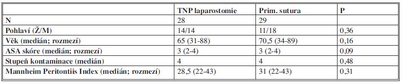 Charakteristika intervenční a kontrolní skupiny Tab. 1: Characteristics of interventional and control group