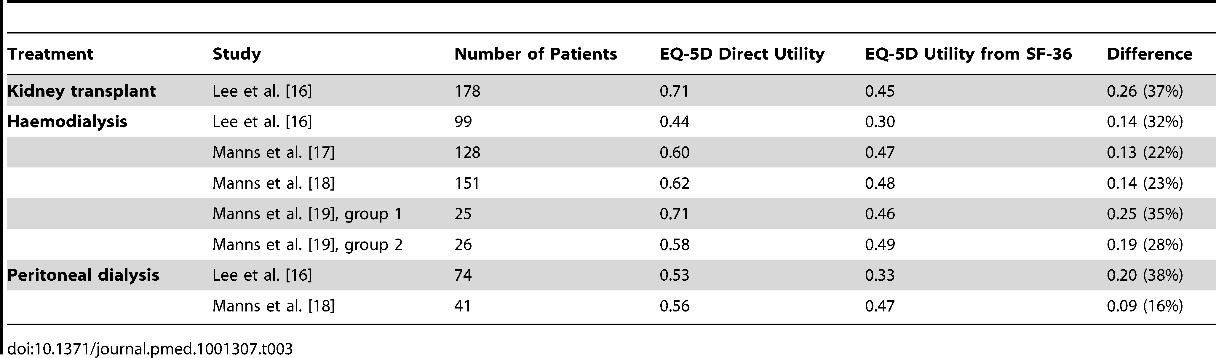 EQ-5D utility estimates reported directly and calculated from SF-36 for the same patient population.