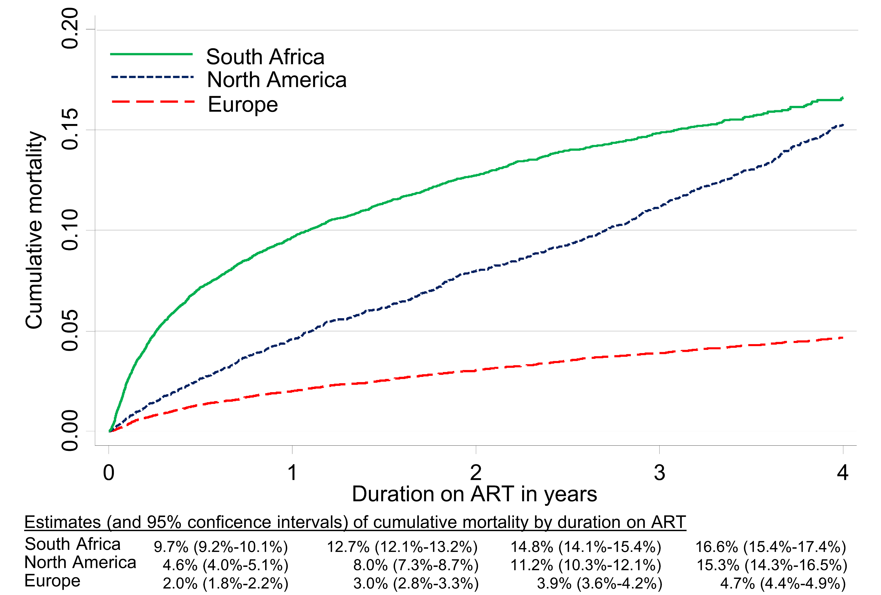Cumulative incidence of mortality up to four years after start of ART by region, corrected in South Africa for mortality under-ascertainment.