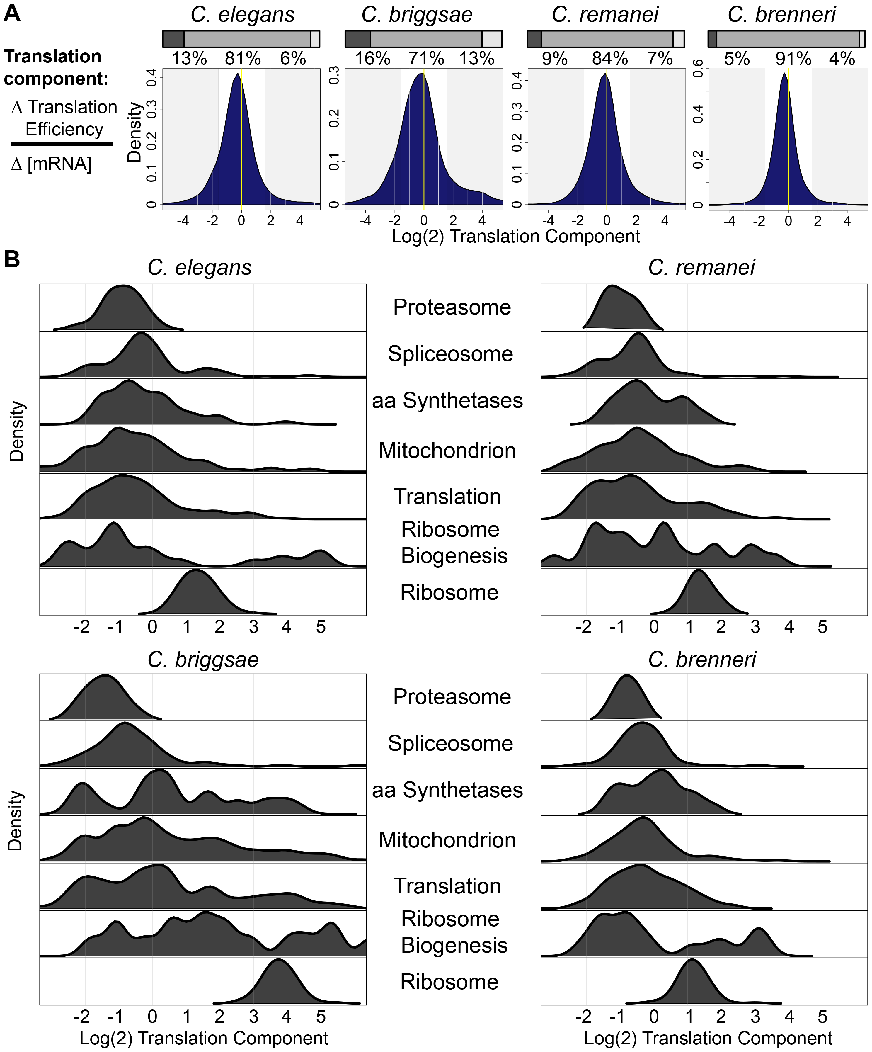 Functionally related gene sets are regulated by similar contributions of translational control and mRNA abundance changes in different species.