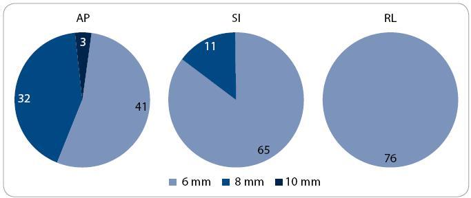 Distribuce pacientů podle velikosti lemu CTV -PTV. CTV – klinický cílový objem; PTV – plánovací cílový objem; AP – anteroposteriorní; SI – kraniokaudální; RL – laterolaterální