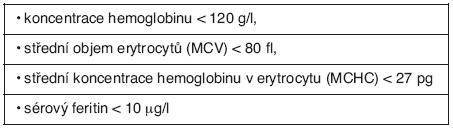 Nález z periferní krve při sideropenické anémii