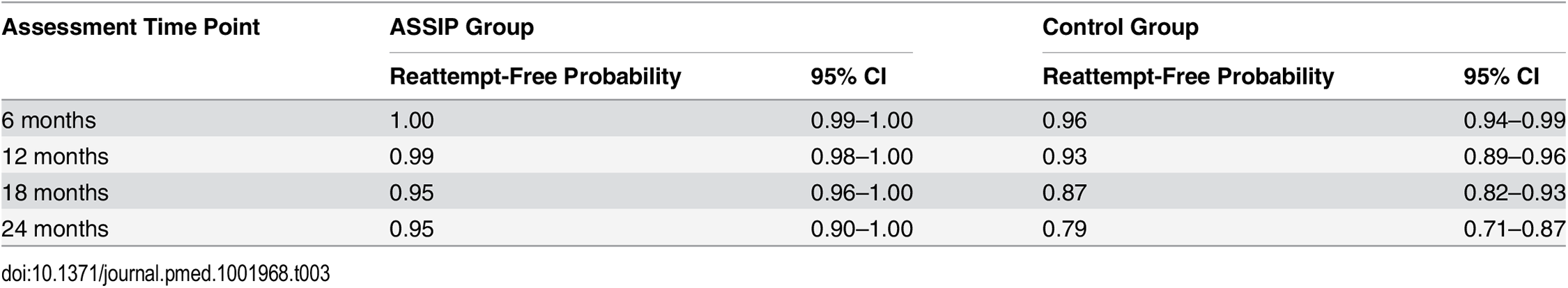 Estimated reattempt-free survival probability during 24-month follow-up.