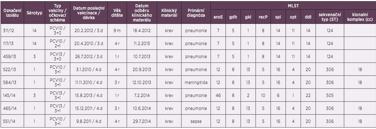 Kmeny Streptococcus pneumoniae, selhání vakcinace u dětí pod 5 let věku, 2012–2014, ČR<br>