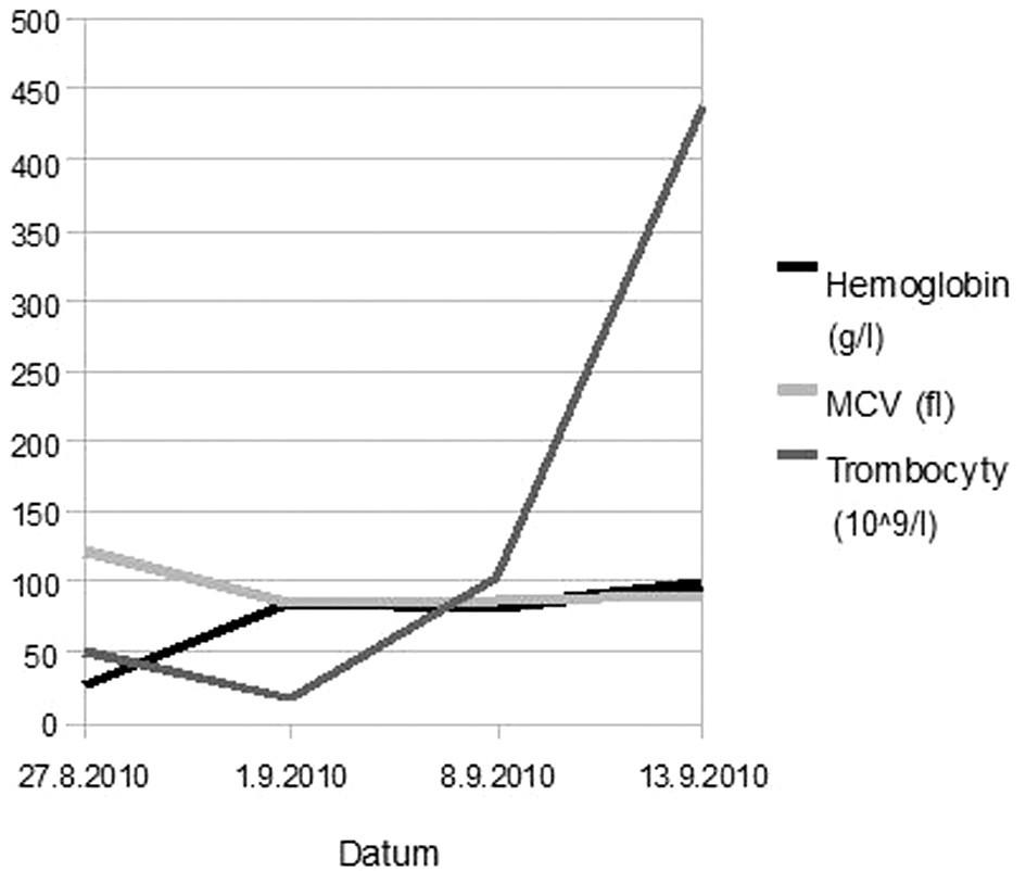 Vývoj hematologických parametrů u našeho pacienta v čase.